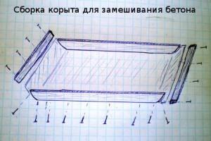 Для замешивания бетона керамзитобетон смеси