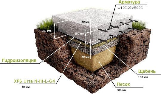 Схема фундаментной плиты DOW