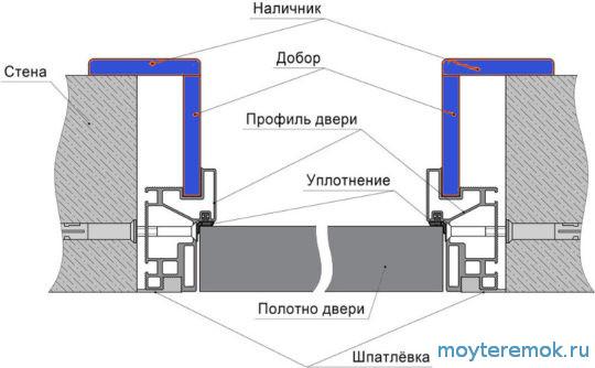 конструкция скрытой двери