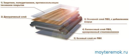 состав кварцвиниловой плитки