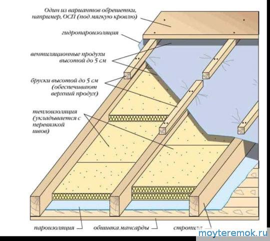 пирог утепления крыши